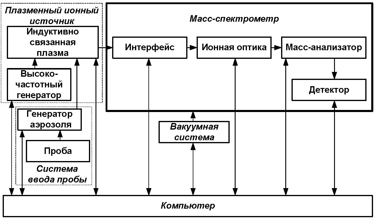 Метод масс-спектрометрия с индуктивно связанной плазмой