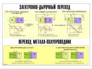 P-n-переход и барьер Шоттки