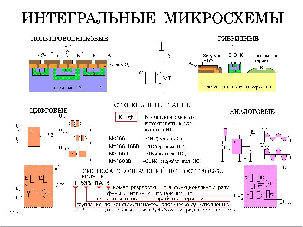 Интегральные схема