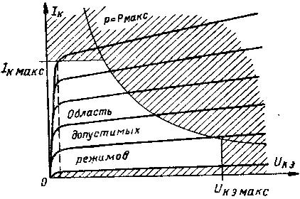 Выходные характеристики биполярного транзистора